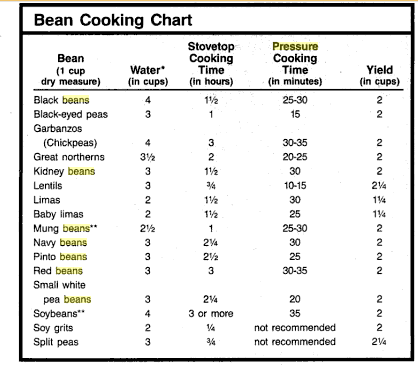 Bean Cooking Chart
