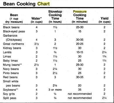 Pressure Cooker Timing